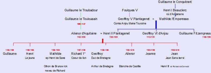 généalogie de Richard